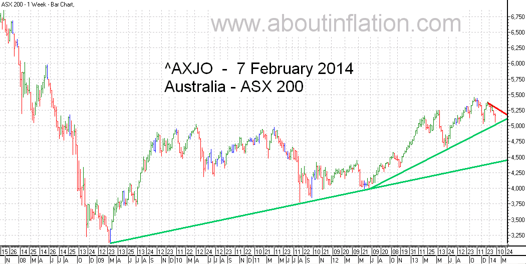 ASX 200 Index TrendLine - bar chart - 7 February 2014