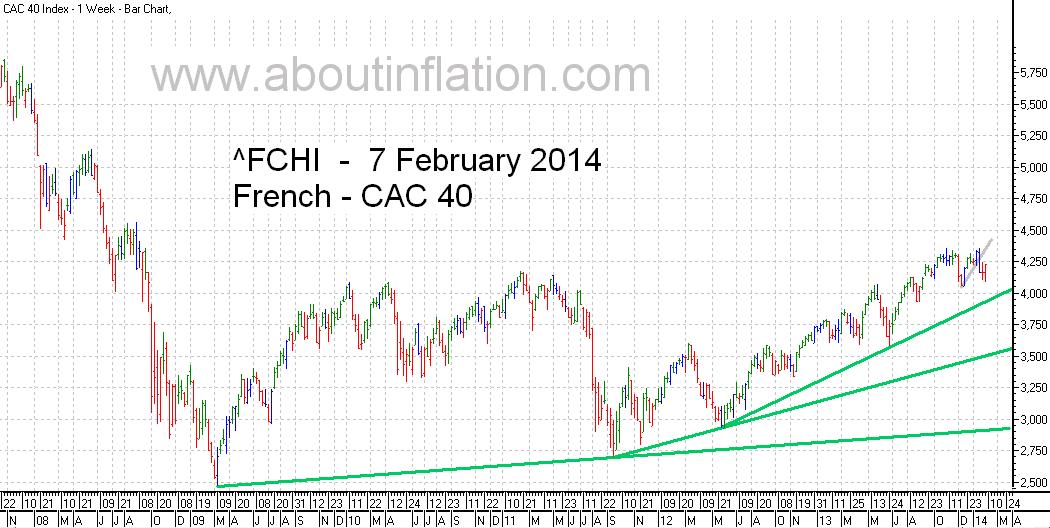 CAC 40 Index TrendLine - bar chart - 7 February 2014 - CAC 40 indice de graphique à barres