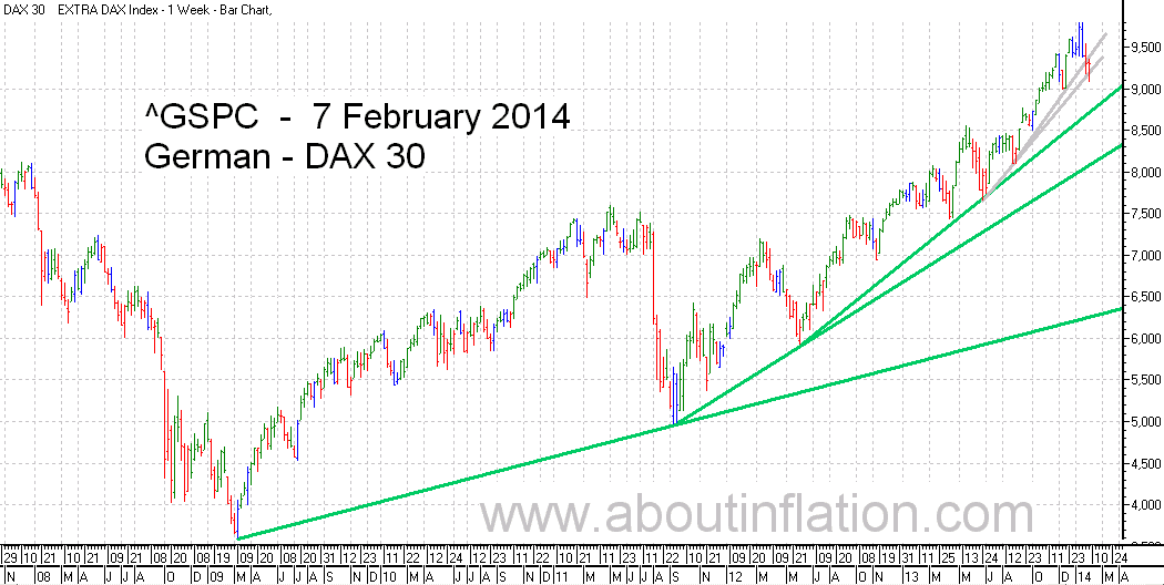 DAX 30 Index TrendLine - bar chart - 7 February 2014 - DAX 30 Index Balkendiagramm