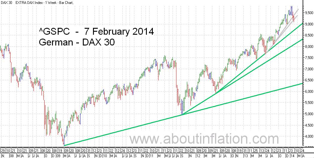 DAX 30 Index TrendLine - bar chart - 7 February 2014 - DAX 30 Index Balkendiagramm