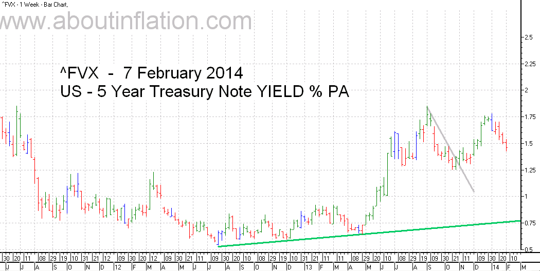 US  5 Year Treasury Note Yield TrendLine - bar chart - 7 February 2014