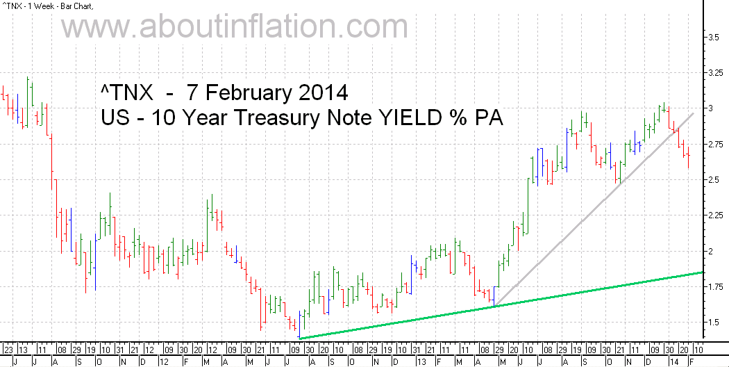 US  10 Year Treasury Note Yield TrendLine - bar chart - 7 February 2014
