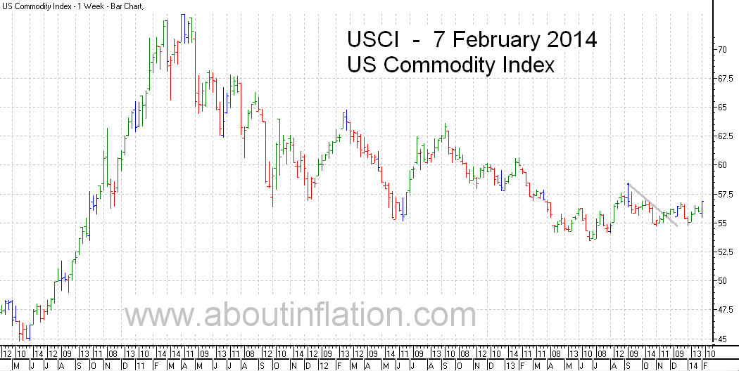US - Commodity Index TrendLine - bar chart - 7 February 2014