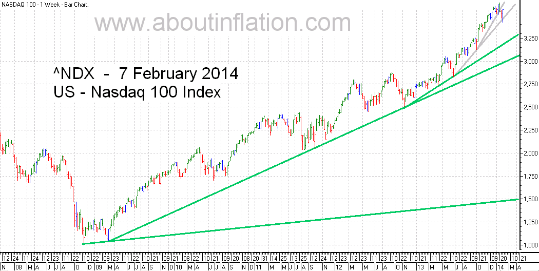Nasdaq 100 Index TrendLine - bar chart - 7 February 2014