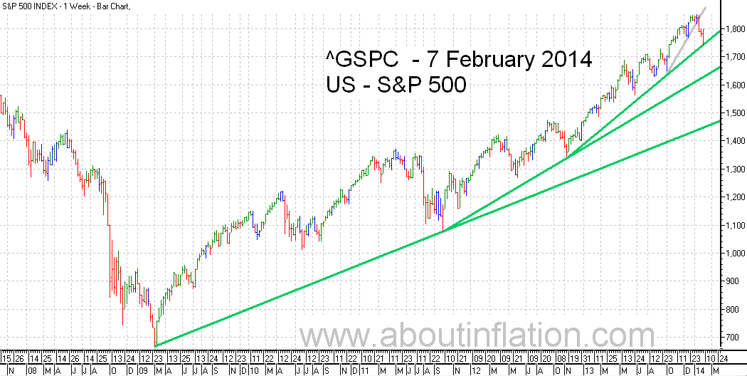 S&P 500 Index TrendLine - bar chart - 7 February 2014