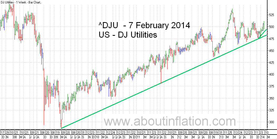 DJ Utilities Index TrendLine - bar chart - 7 February 2014