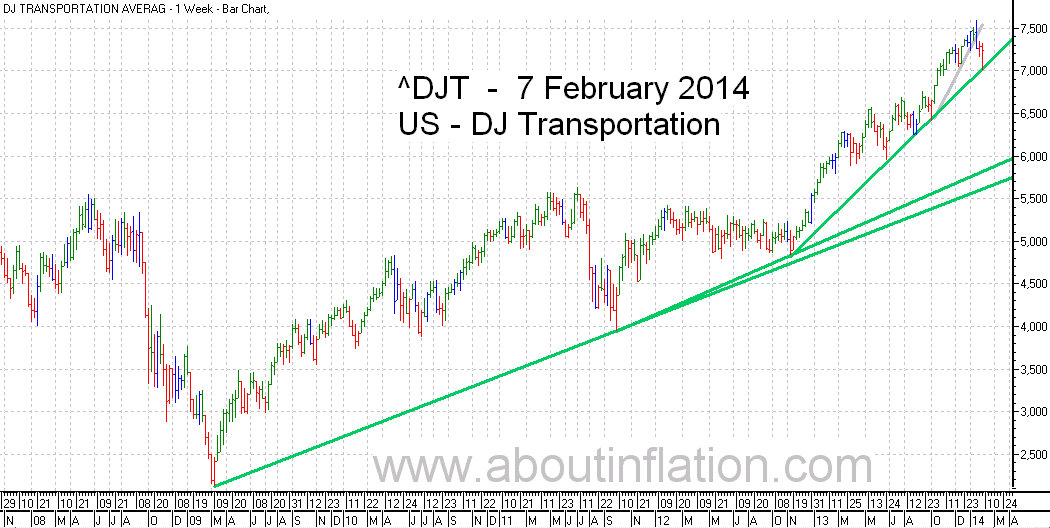 DJ Transportation Index TrendLine - bar chart - 7 February 2014