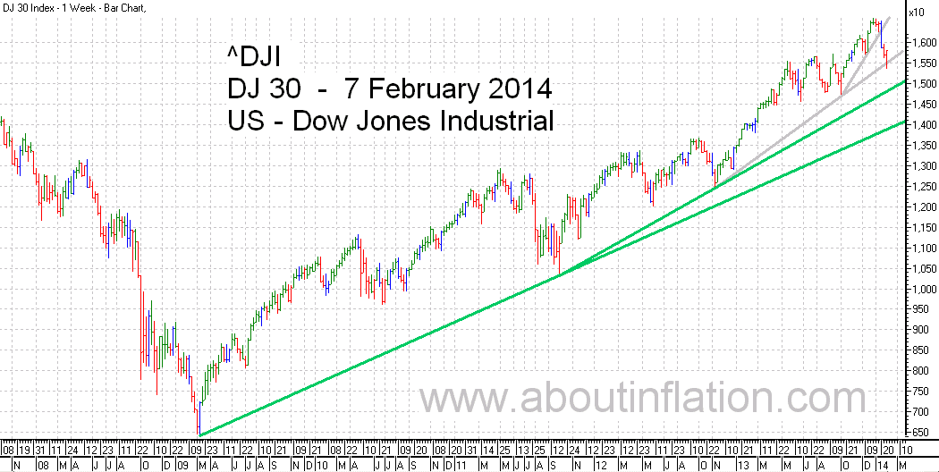 DJ 30 Down Jones Trend Line chart - 7 February 2014