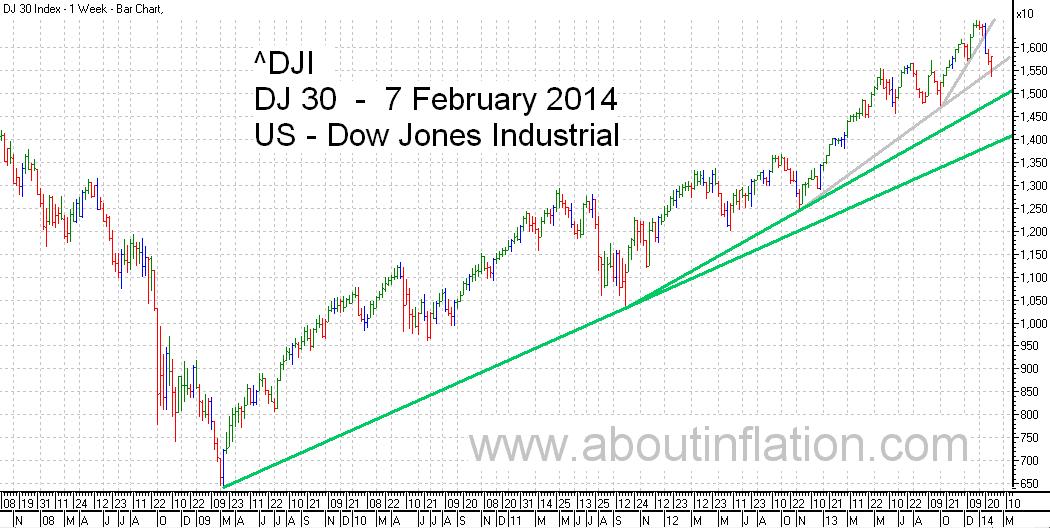DJ 30 Down Jones Trend Line chart - 7 February 2014