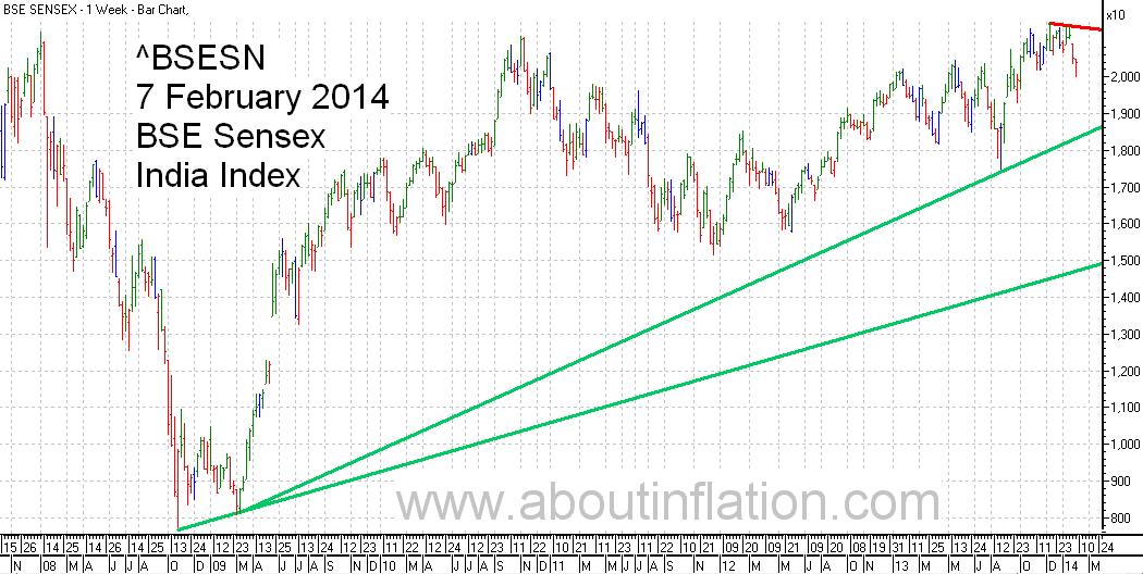 BSE Sensex  Index Trend Line bar chart - 7 February 2014