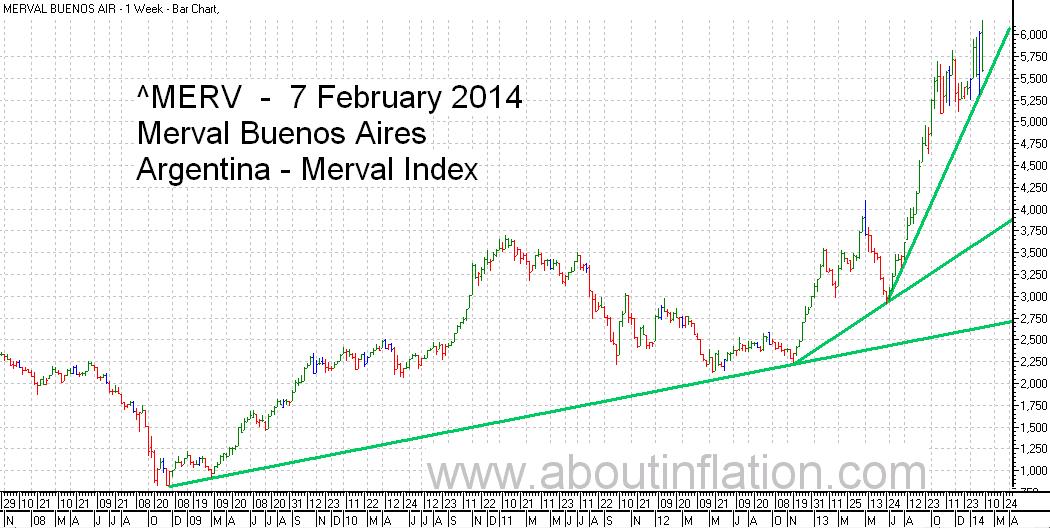 Merval  Index Trend Line bar chart - 7 February 2014 - Índice Merval de gráfico de barras