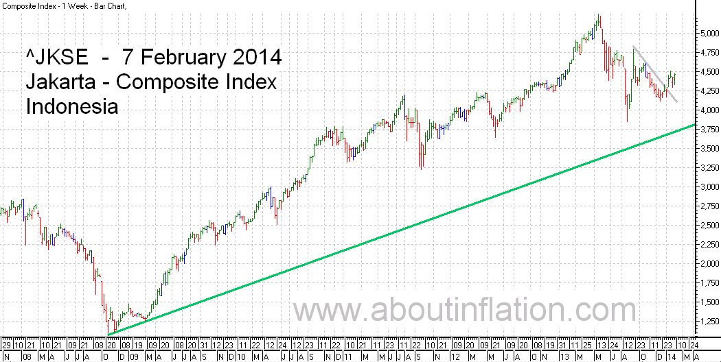JKSE  Index Trend Line bar chart - 7 February 2014 - Indeks JKSE bar chart