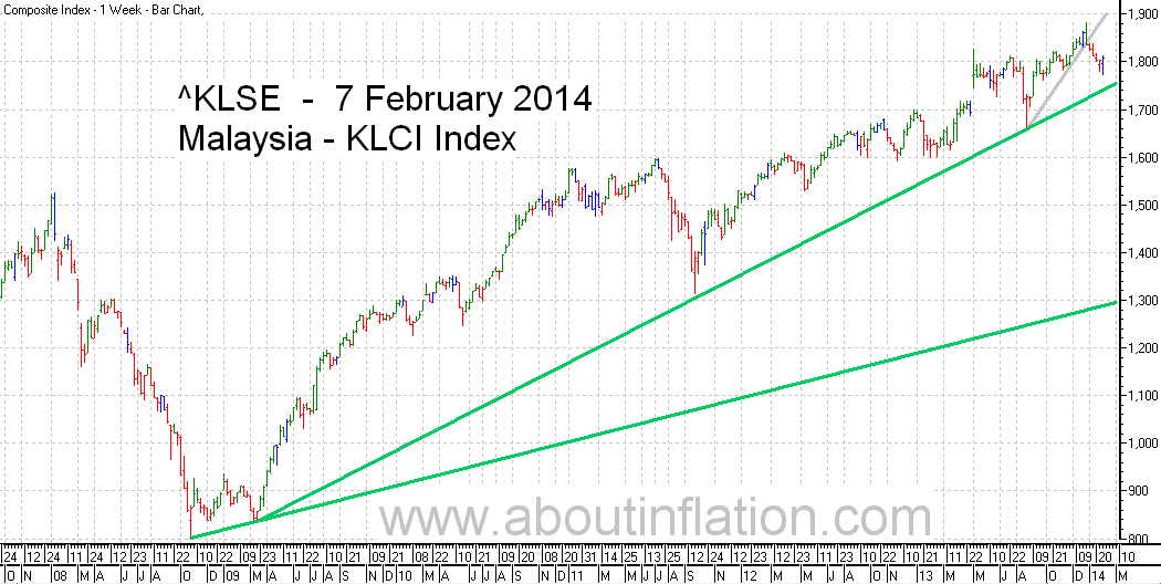 KLSE  Index Trend Line bar chart - 7 February 2014 - Indeks KLSE carta bar