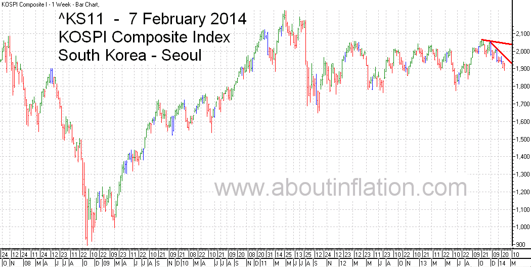 KS11  Index Trend Line bar chart - 7 February 2014 - KS11 인덱스 바 차트