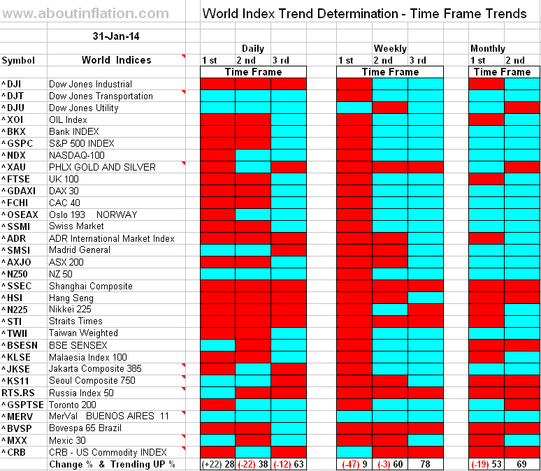 World Index Trend Determination - 31 January 2014 - end of week