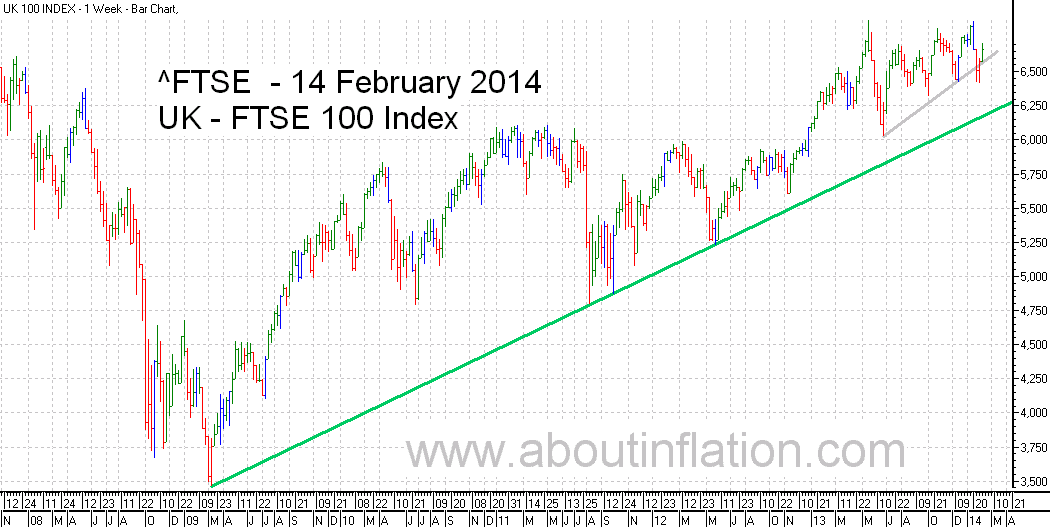 FTSE 100 Index TrendLine - bar chart - 14 February 2014