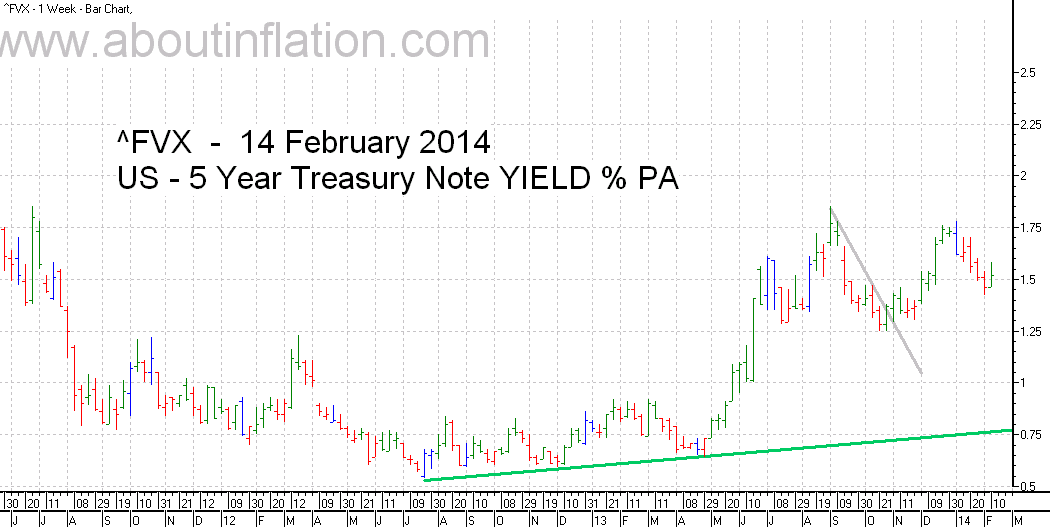 US  5 Year Treasury Note Yield TrendLine - bar chart - 14 February 2014