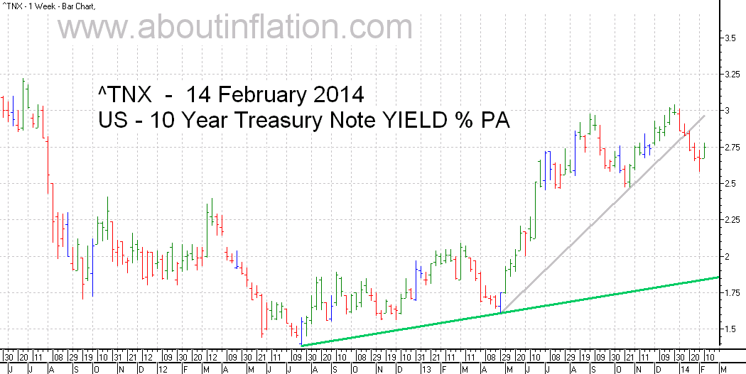 US  10 Year Treasury Note Yield TrendLine - bar chart - 14 February 2014