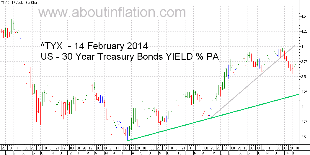 US  30 Year Treasury Bond Yield TrendLine - bar chart - 14 February 2014