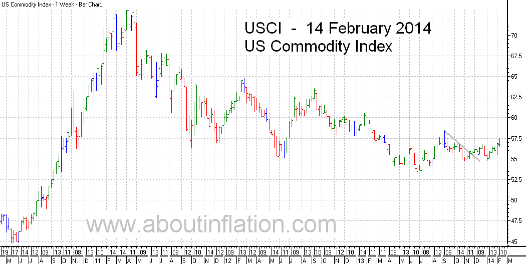 US - Commodity Index TrendLine - bar chart - 14 February 2014