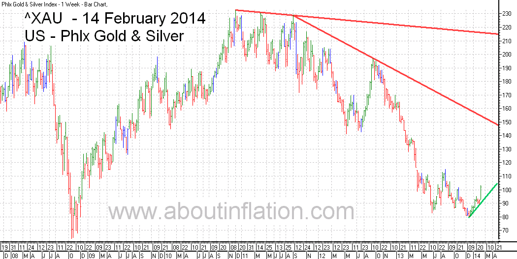 Philadelphia Gold and Silver Index TrendLine - bar chart - 14 February 2014 - ^XAU Trend Lines chart