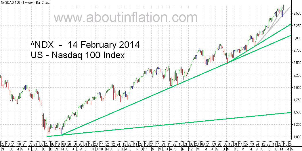 Nasdaq 100 Index TrendLine - bar chart - 14 February 2014