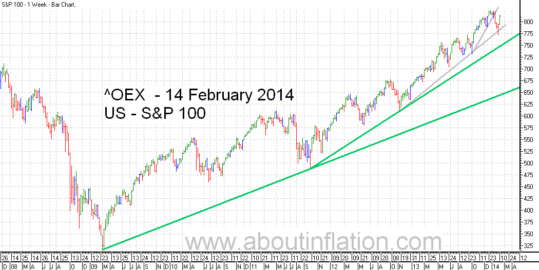 S & P 100 Index TrendLine - bar chart - 14 February 2014