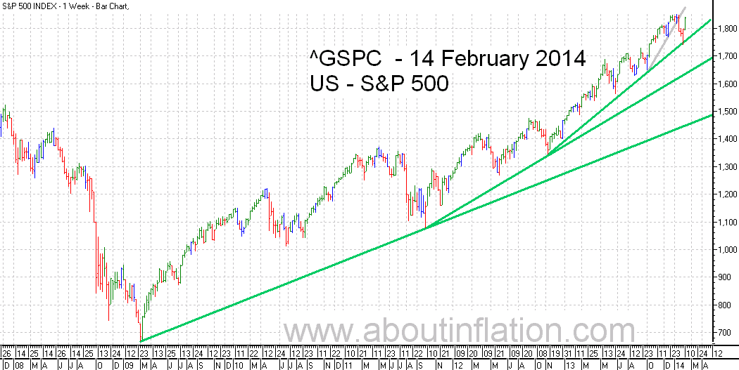 S&P 500 Index TrendLine - bar chart - 14 February 2014