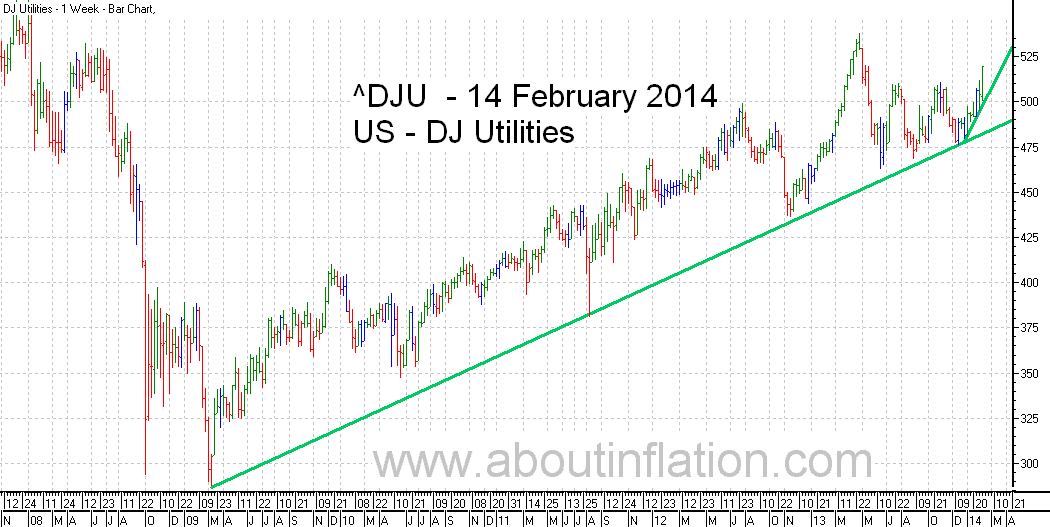 DJ Utilities Index TrendLine - bar chart - 14 February 2014