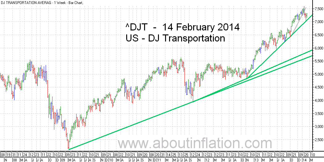DJ Transportation Index TrendLine - bar chart - 14 February 2014