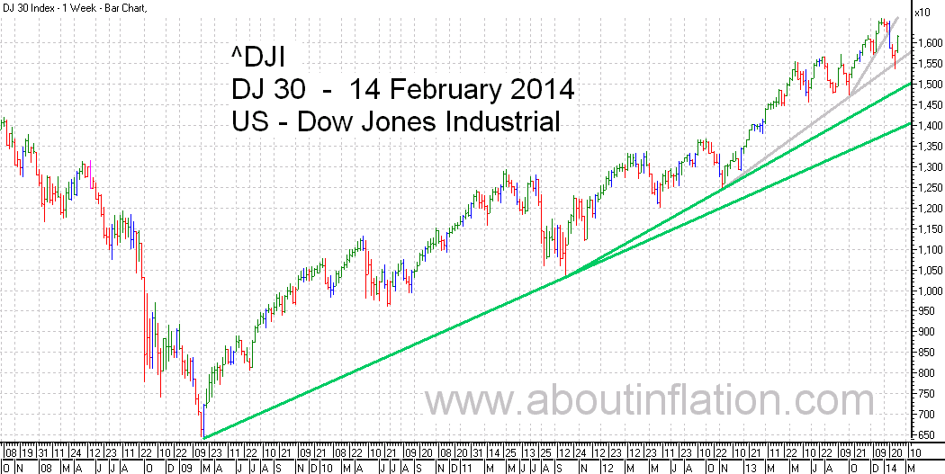 DJ 30 Down Jones Trend Line chart - 14 February 2014