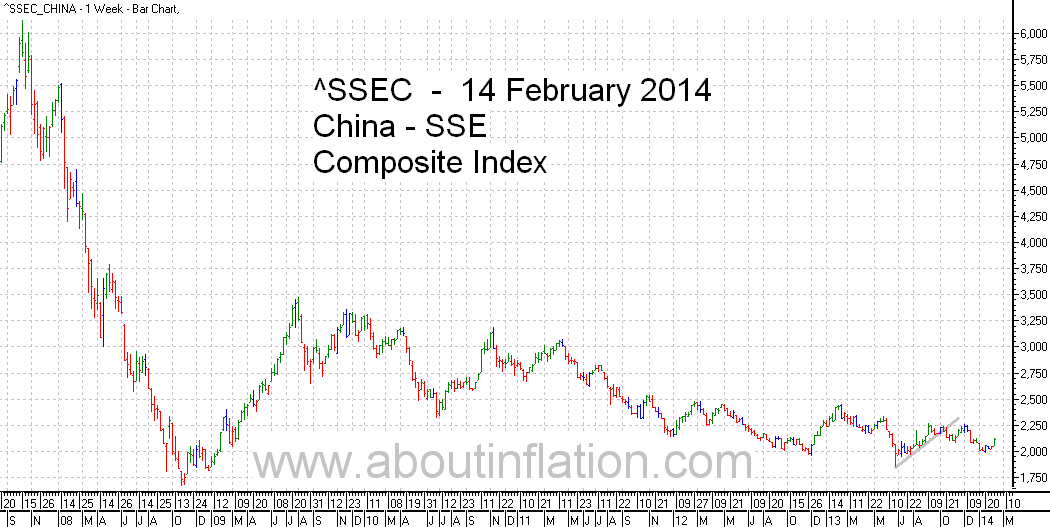 SSEC  Index Trend Line - bar chart - 14 February 2014 - SSEC  指数条形图