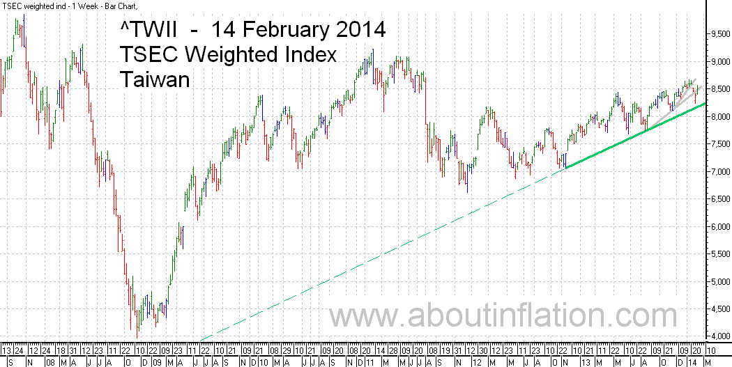 TWII  Index Trend Line - bar chart - 14 February 2014 - TWII 指数条形图