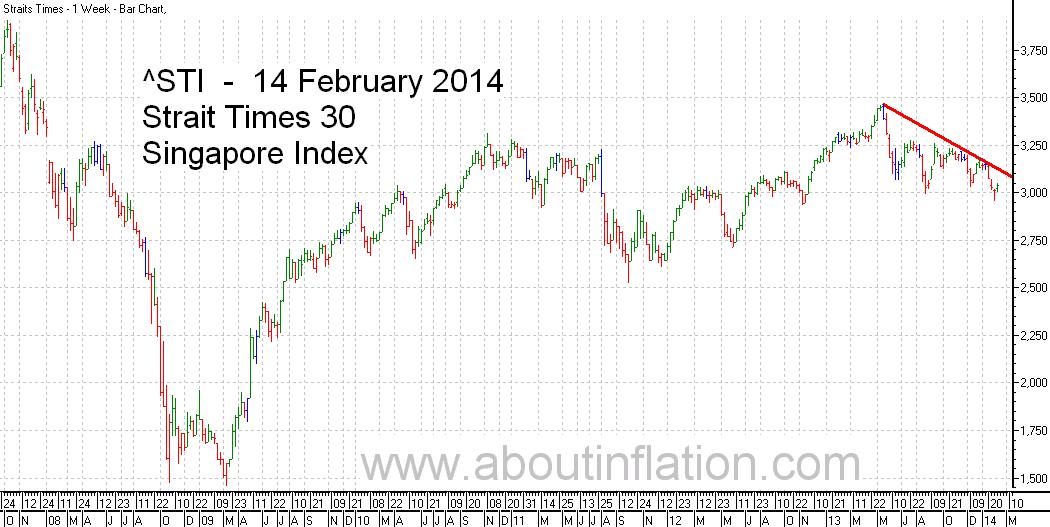 STI  Index Trend Line - bar chart - 14 February 2014 - STI 索引条形图 - Indeks STI carta bar - STI குறியீடு பொருட்டல்ல விளக்கப்படம்