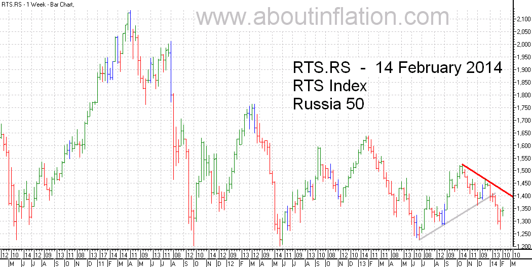 RTS 50  Index Trend Line - bar chart - 14 February 2014 - RTS 50 индекс гистограммы
