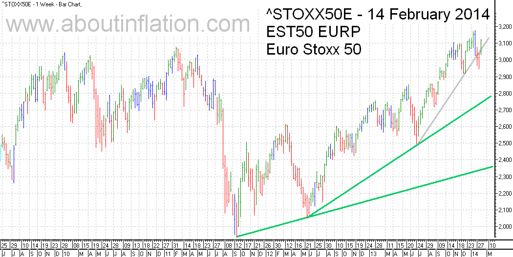 Euro Stoxx 50 Index Trend Line - bar chart - 14 February 2014 - Euro Stoxx 50 Index Balkendiagramm
