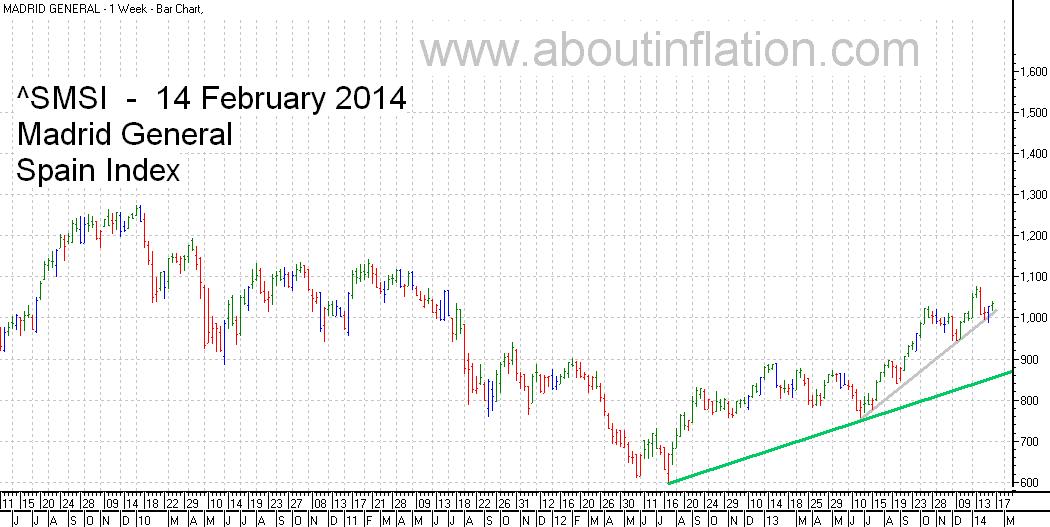 SMSI  Index Trend Line - bar chart - 14 February 2014 - SMSI Índice de gráfico de barras