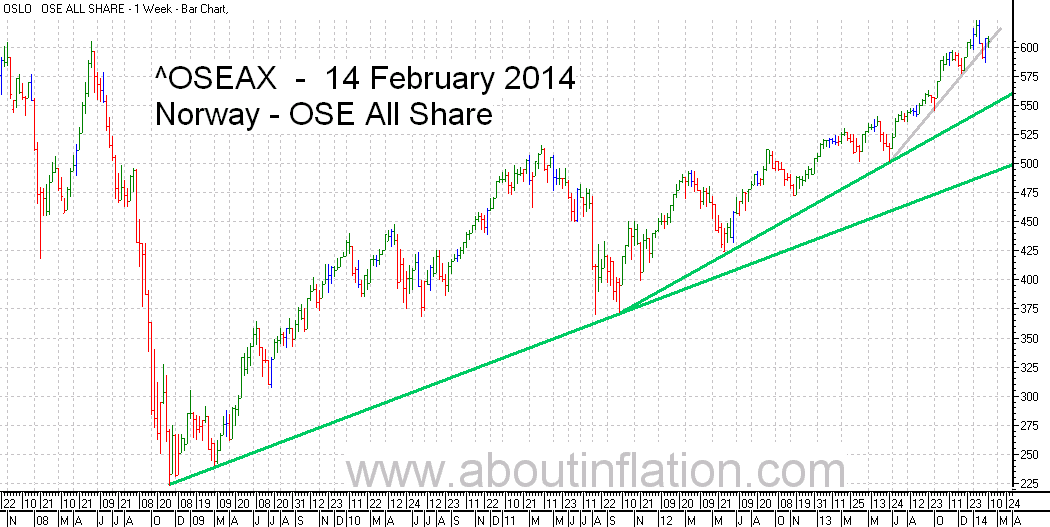 OSE All Share Index TrendLine - bar chart - 14 February 2014 - OSE Norge Index to trendlinje diagram - OSE All Share Index stolpediagram