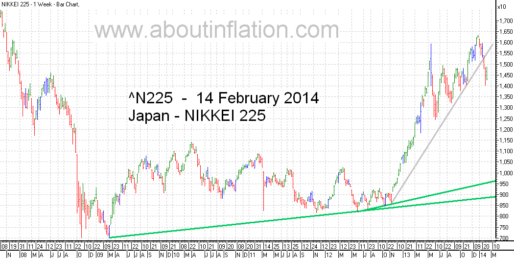 Nikkei 225 Index TrendLine - bar chart - 14 February 2014 - 日経225種平均株価の棒グラフ