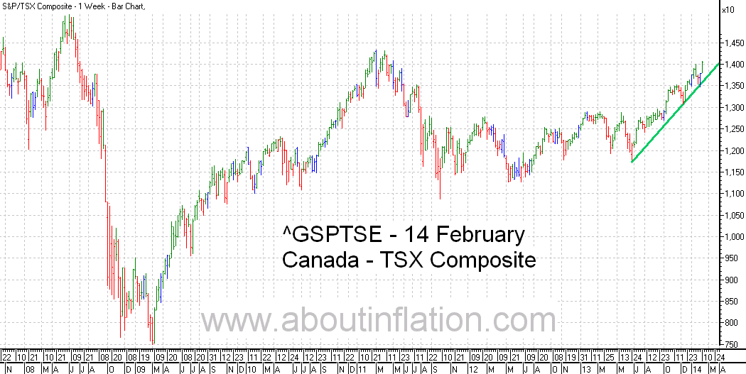 TSX Composite Index TrendLine - bar chart - 14 February 2014 - TSX Composite indice de graphique à barres
