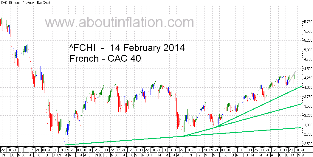 CAC 40 Index TrendLine - bar chart - 14 February 2014 - CAC 40 indice de graphique à barres