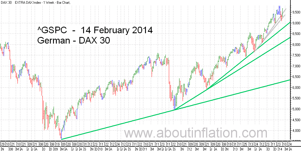 DAX 30 Index TrendLine - bar chart - 14 February 2014 - DAX 30 Index Balkendiagramm