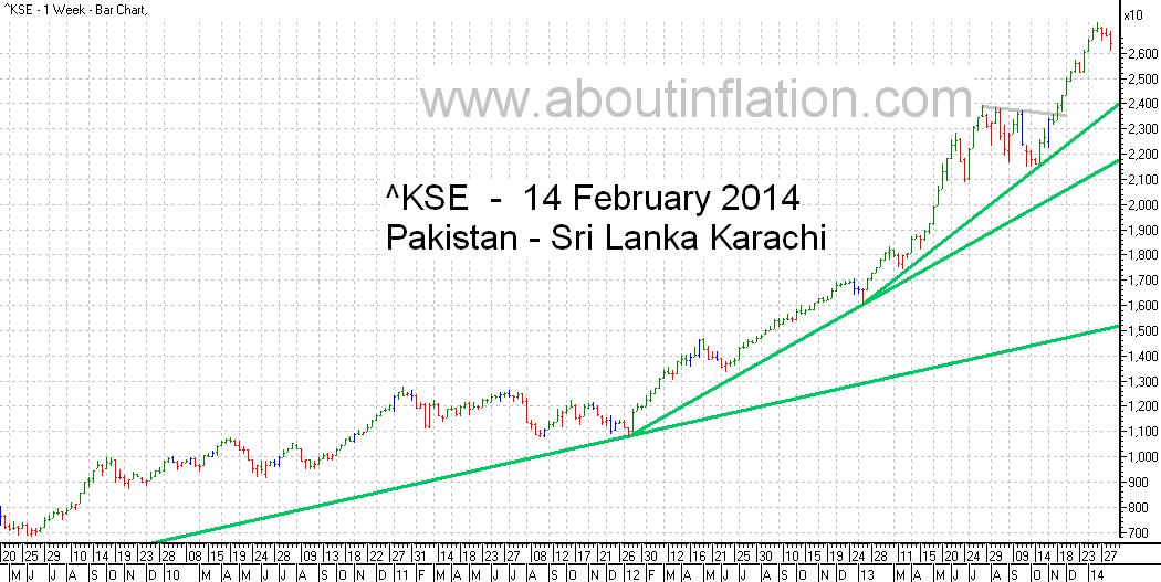 KSE  Index Trend Line bar chart - 14 February 2014 - பாக்கிஸ்தான் குறியீடு போக்கு வரி விளக்கப்படம்