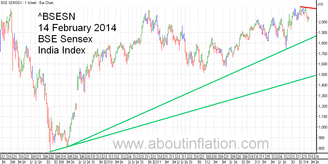 BSE Sensex  Index Trend Line bar chart - 14 February 2014