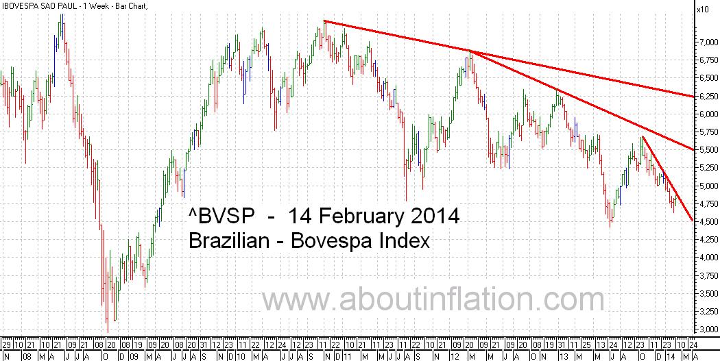Bovesta  Index Trend Line bar chart - 14 February 2014 - Índice Bovespa gráfico de barras