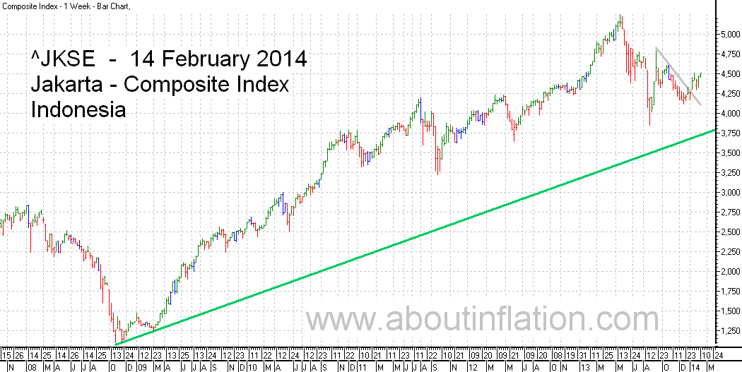 JKSE  Index Trend Line bar chart - 14 February 2014 - Indeks JKSE bar chart