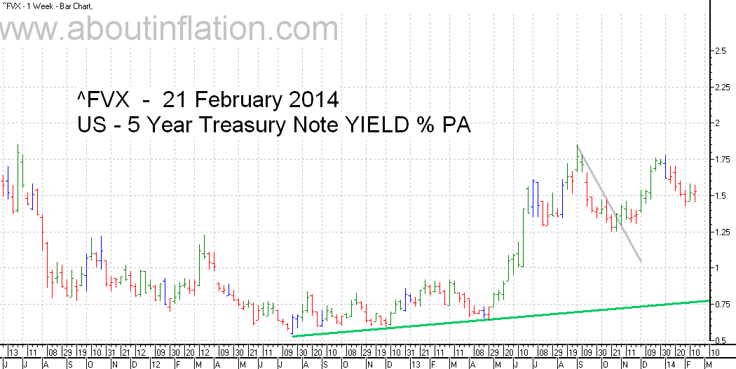 US  5 Year Treasury Note Yield TrendLine - bar chart - 21 February 2014