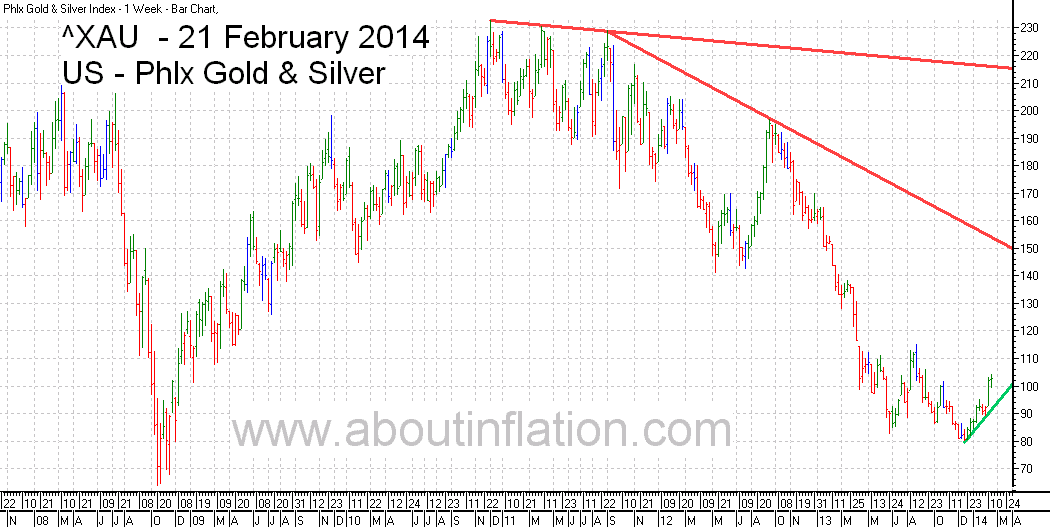 Philadelphia Gold and Silver Index TrendLine - bar chart - 21 February 2014 - ^XAU Trend Lines chart