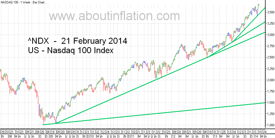 Nasdaq 100 Index TrendLine - bar chart - 21 February 2014