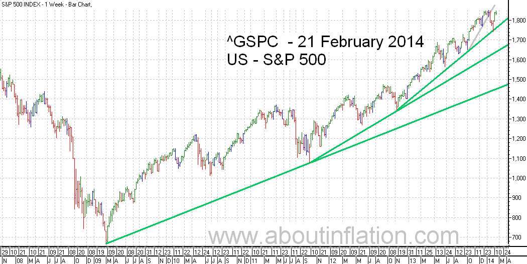 S&P 500 Index TrendLine - bar chart - 21 February 2014
